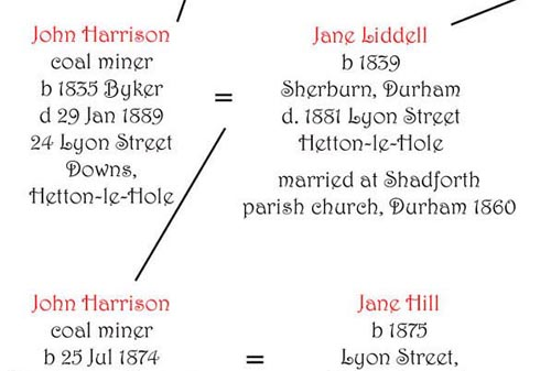 Harrison family tree Kate Middleton