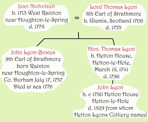 Lyons Royal family tree