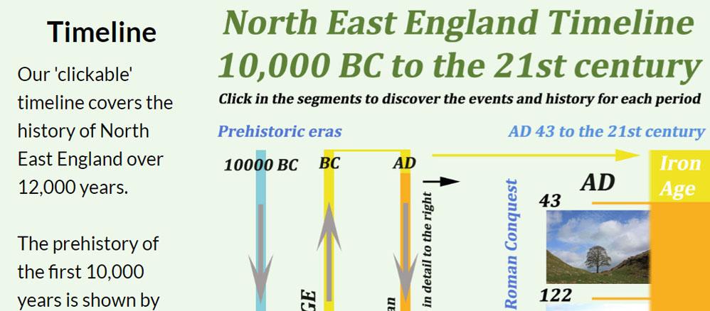 North East History Timeline
